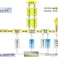 电子厂的废气处理方案介绍